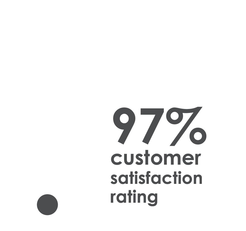 97% customer satisfaction rating thumbs up
