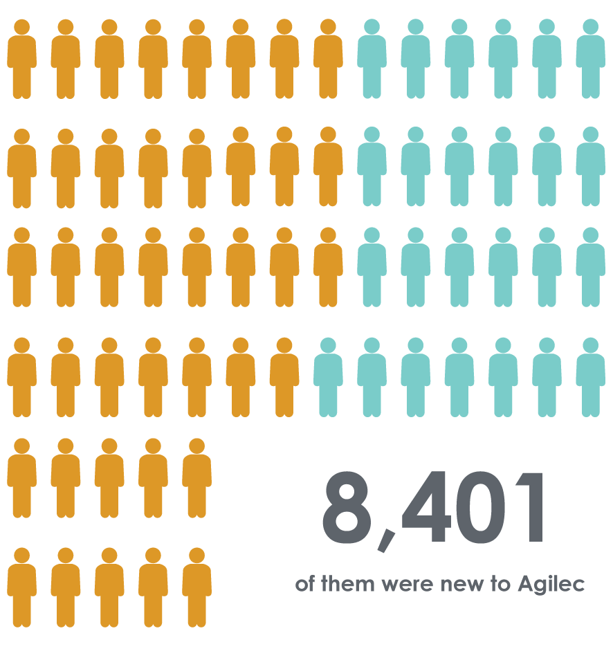 8401 of them were new to Agilec