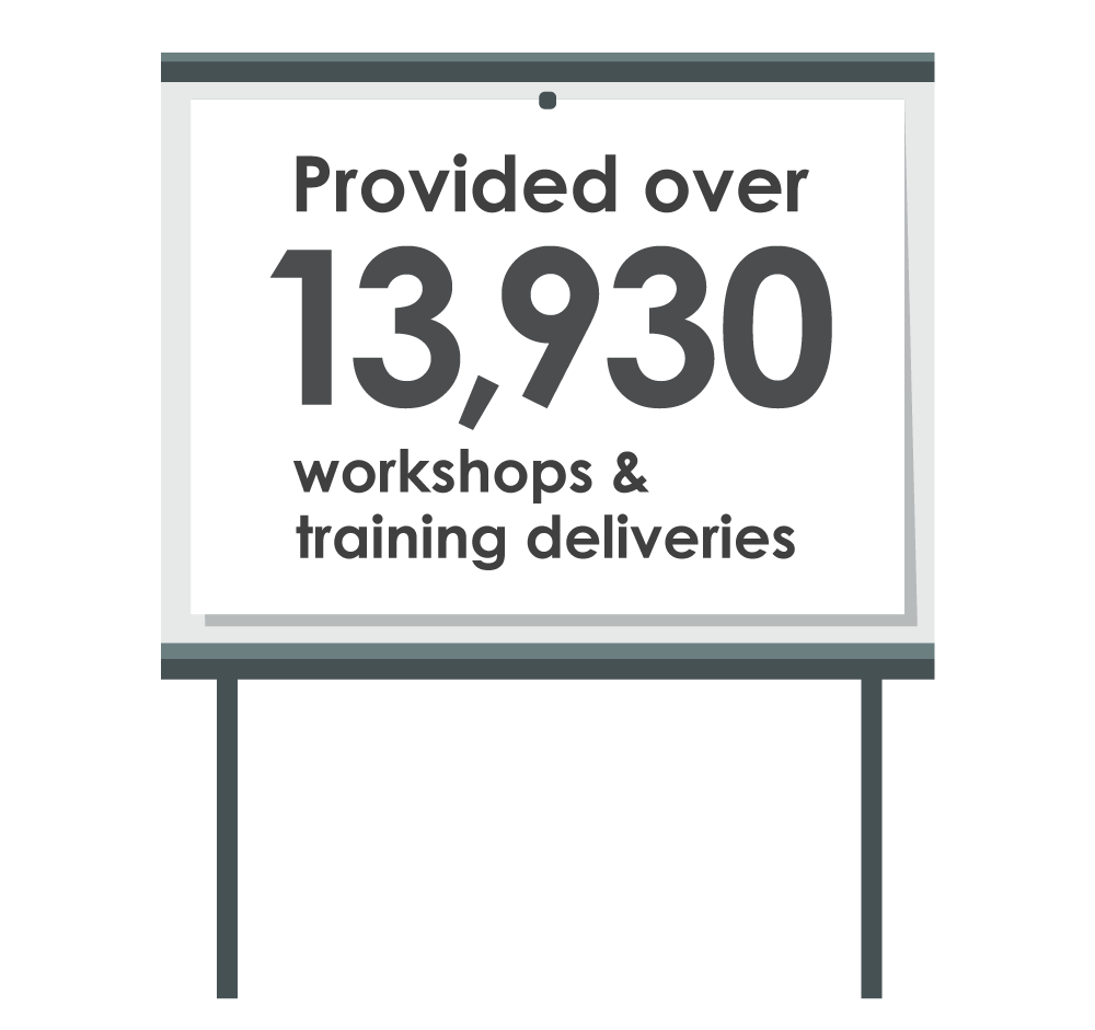 Provided over 13930 workshops and training deliveries