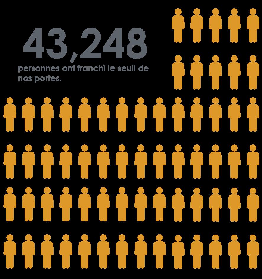 43 248 personnes ont franchi le seuil de nos portes.