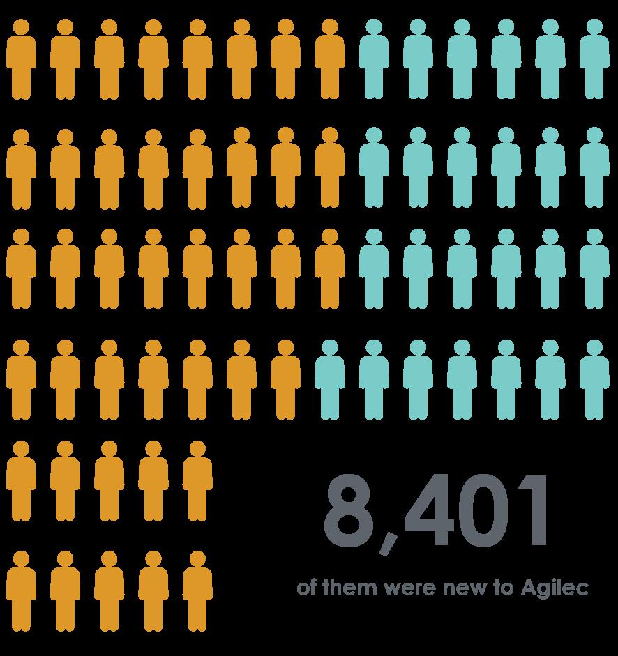 8 401 d'entre elles étaient de nouveaux visiteurs chez Agilec