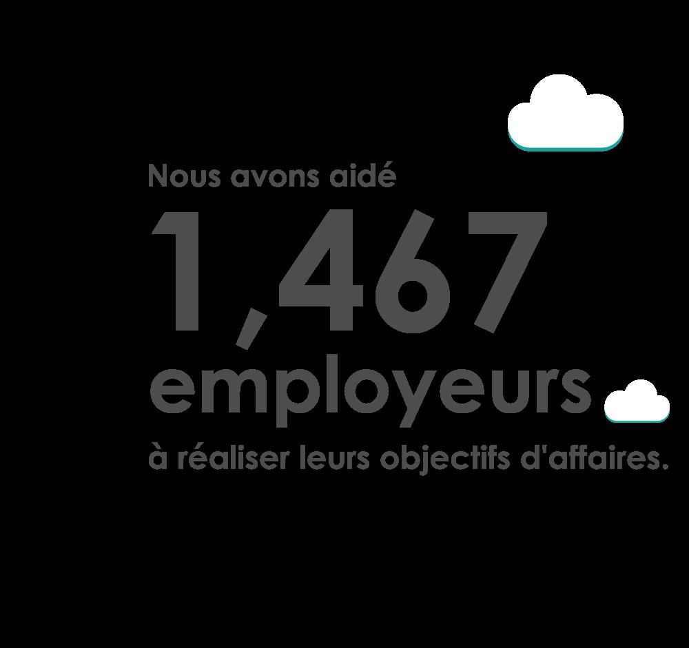 Nous avons aidé 1 467 employeurs à réaliser leurs objectifs d'affaires.
