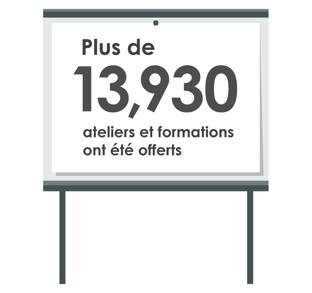 Plus de 13 930 ateliers et formations ont été offerts