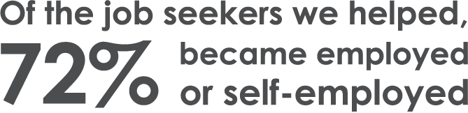 Of the job seekers we helped, 72% became employed or self-employed