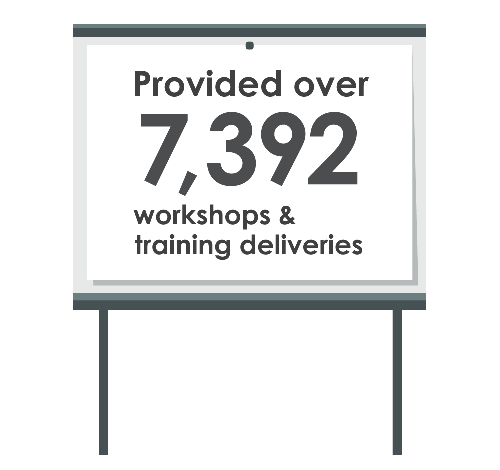 Provided over 7392 workshops and training deliveries