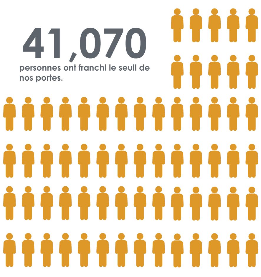 41 070 personnes ont franchi le seuil de nos portes.