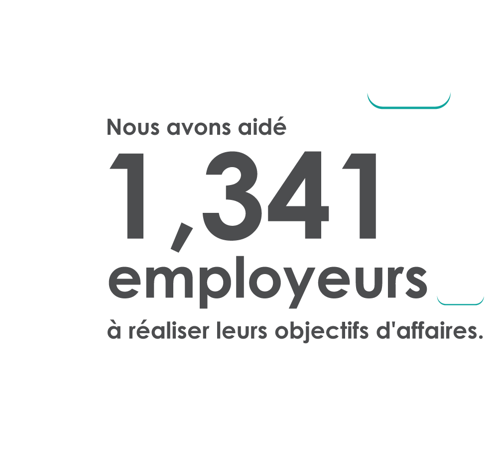 Nous avons aidé 1 341 employeurs à réaliser leurs objectifs d'affaires.