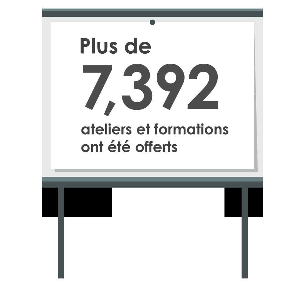 Plus de 7 392 ateliers et formations ont été offerts